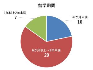 トビタテ!留学JAPAN 日本代表プログラム 回答結果