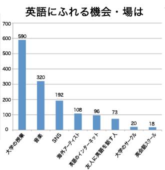 現役大学生が考える英語 グラフ