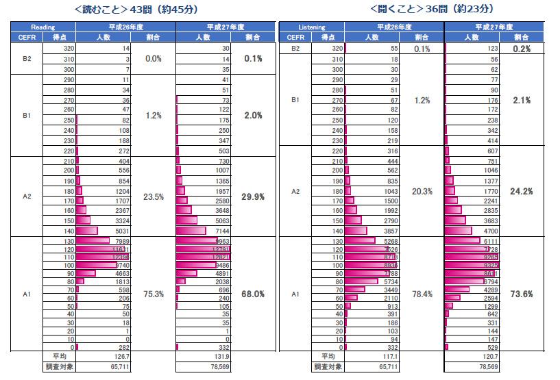 第5回グローバル・コミュニケーション&テスティング主催セミナー グラフ