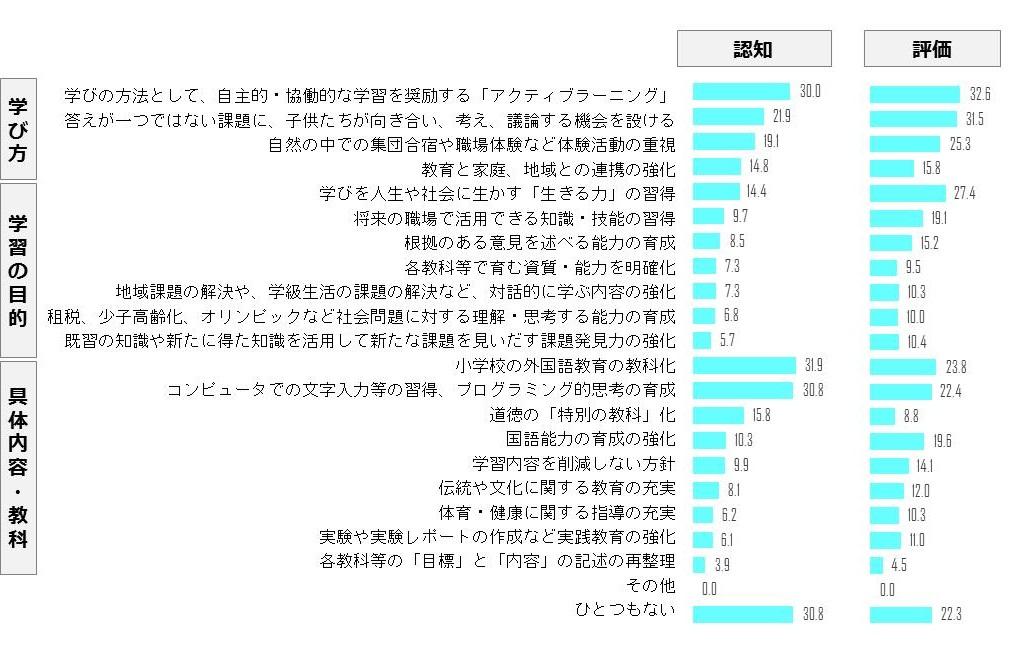 学習指導要領の改訂の認知度 グラフ