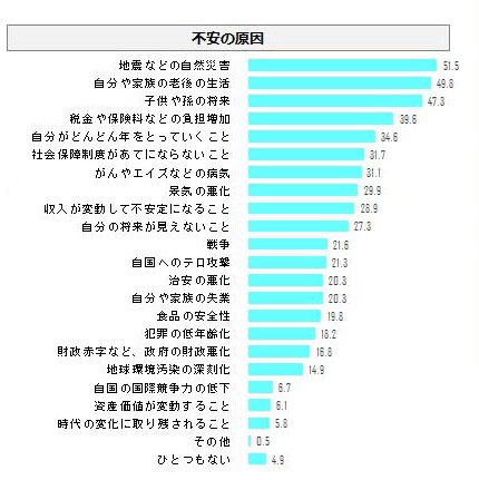 不安の原因 グラフ