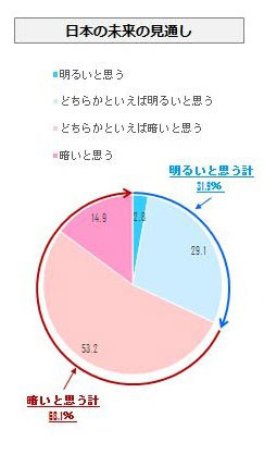 日本の未来の見通し グラフ