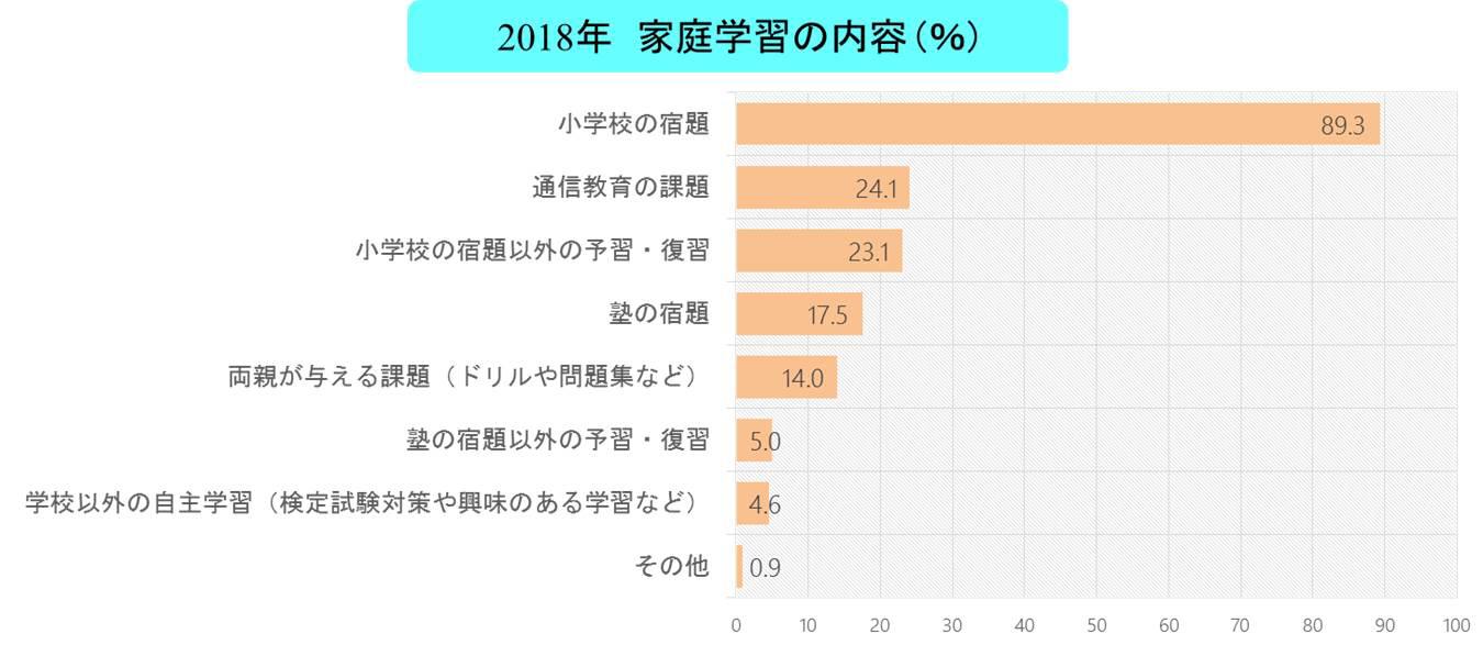 家庭学習調査2018