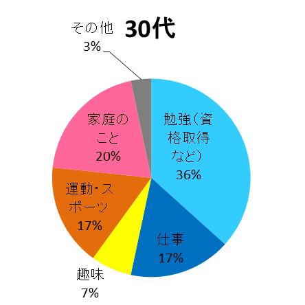 kumon Facebookアンケート調査