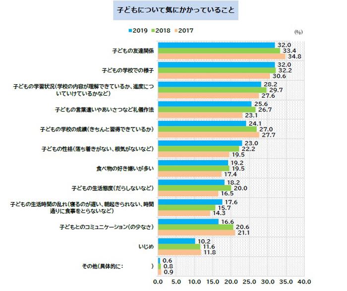 kumonの家庭学習調査